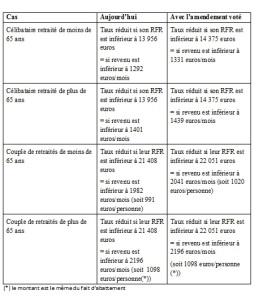 csg-taux-reduit